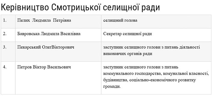 За даними сайту Смотрицької об'єднаної тергромади, у селищного голови є два заступники.