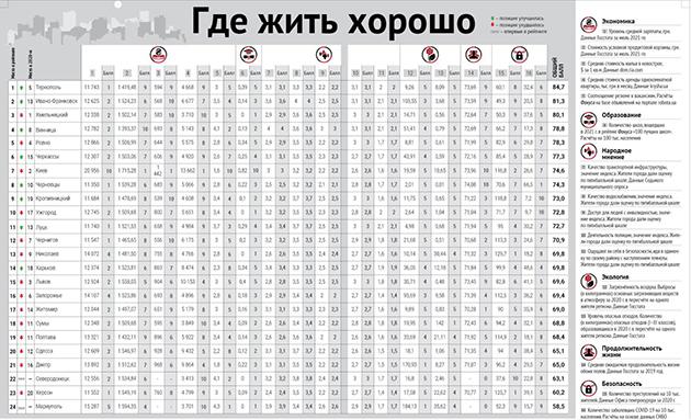 Хмельницький втратив позицію найкомфортнішого міста України